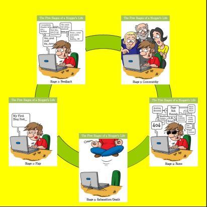 ciclo-del-blog
