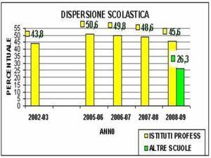 Dati Tuttoscuola 2009 - elab. graf. r.guido